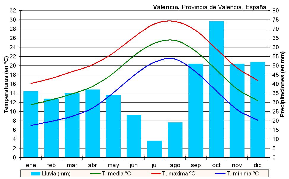 Climat Valence Espagne